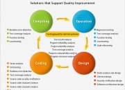 Quality Software Development- Debut Infotech