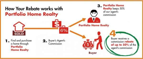 Irvine real estate | buy houses in irvine
