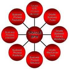 Oracle bpm 11g online training tutorial