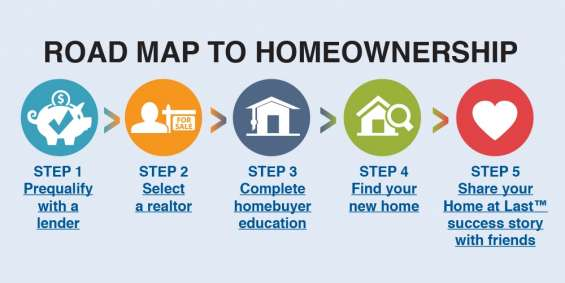 Homebuyer education at nevada rural housing authority