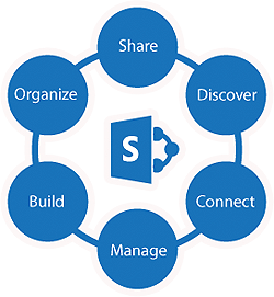 Http://www.sharepoint.desss.com/sharepoint-application-development-solutions-consulting-services-solutions-consultant-houston-austin-dallas-san-antonio.html